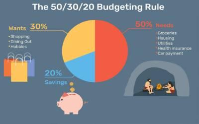 income saving method